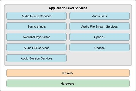 Core Audio by Apple Explained